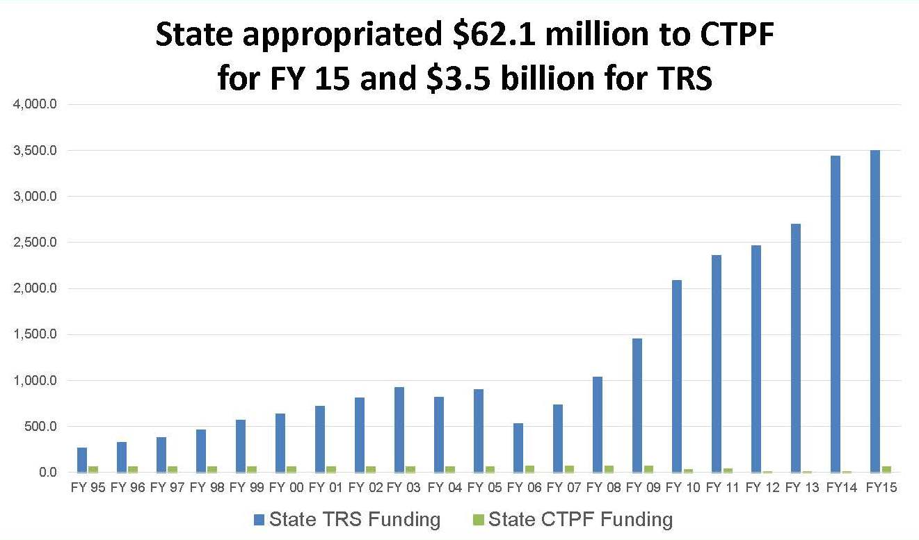 Source: Chicago Teachers' Pension Fund