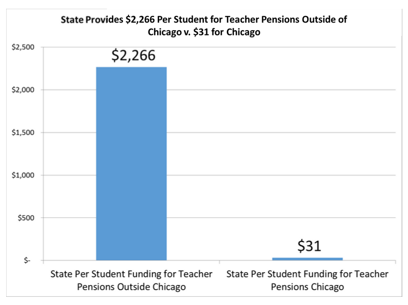 CPS chart illustrates state pension funding inequity.