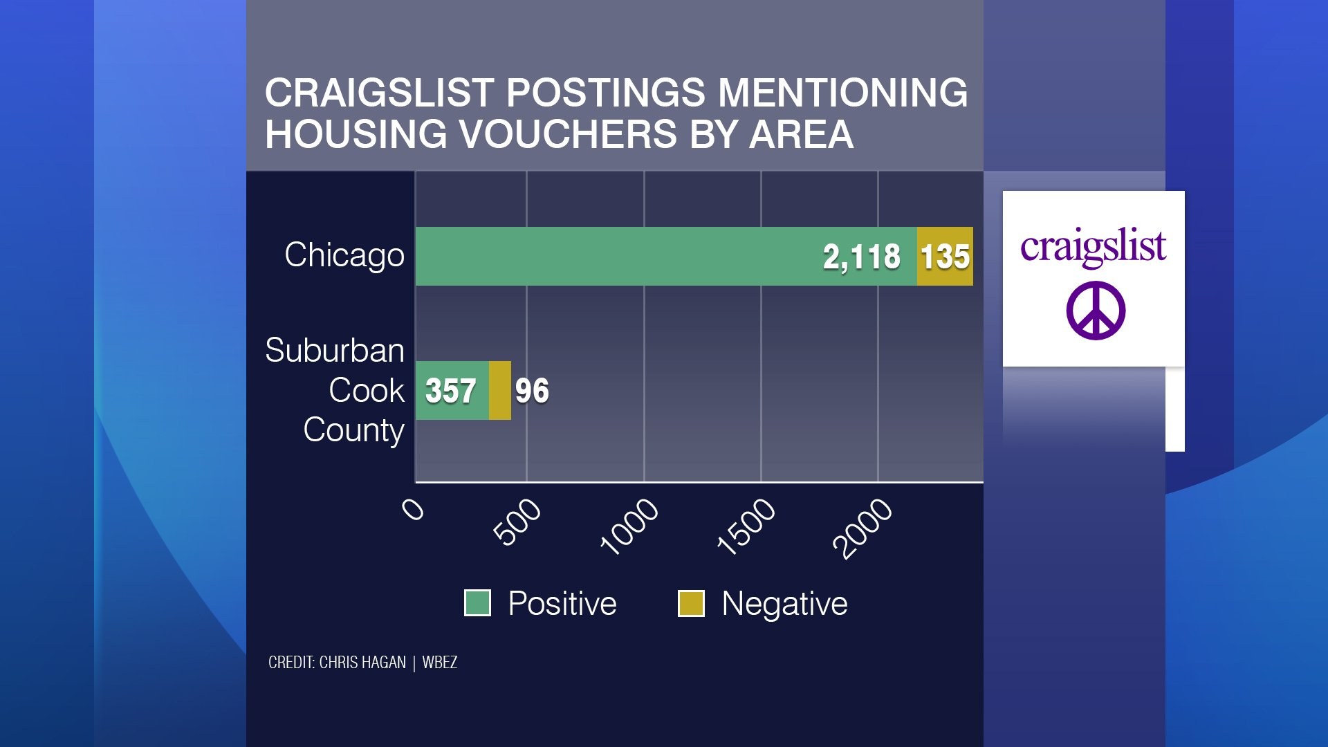 Craigslist Ads Citing 'No Section 8' Found Among Chicago ...