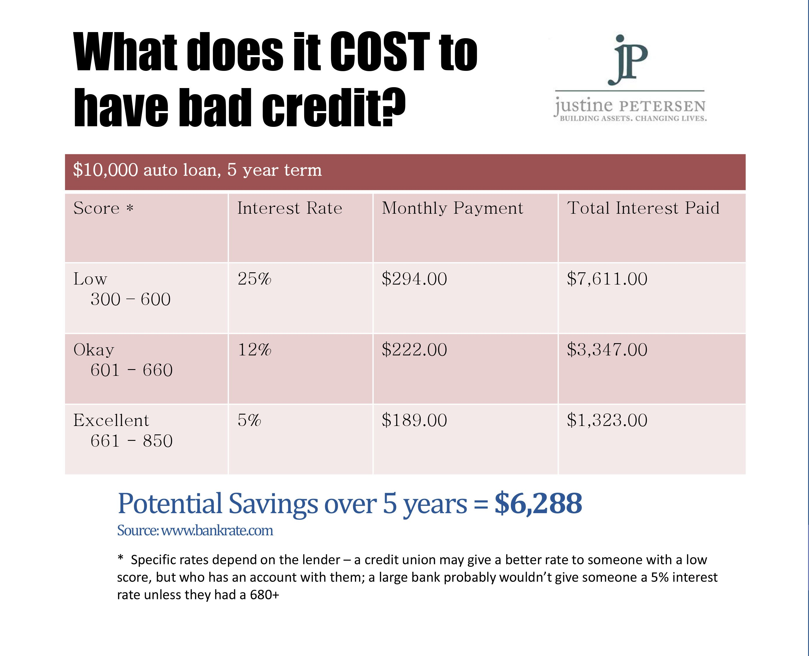 Building Credit From Scratch Chicago News Wttw