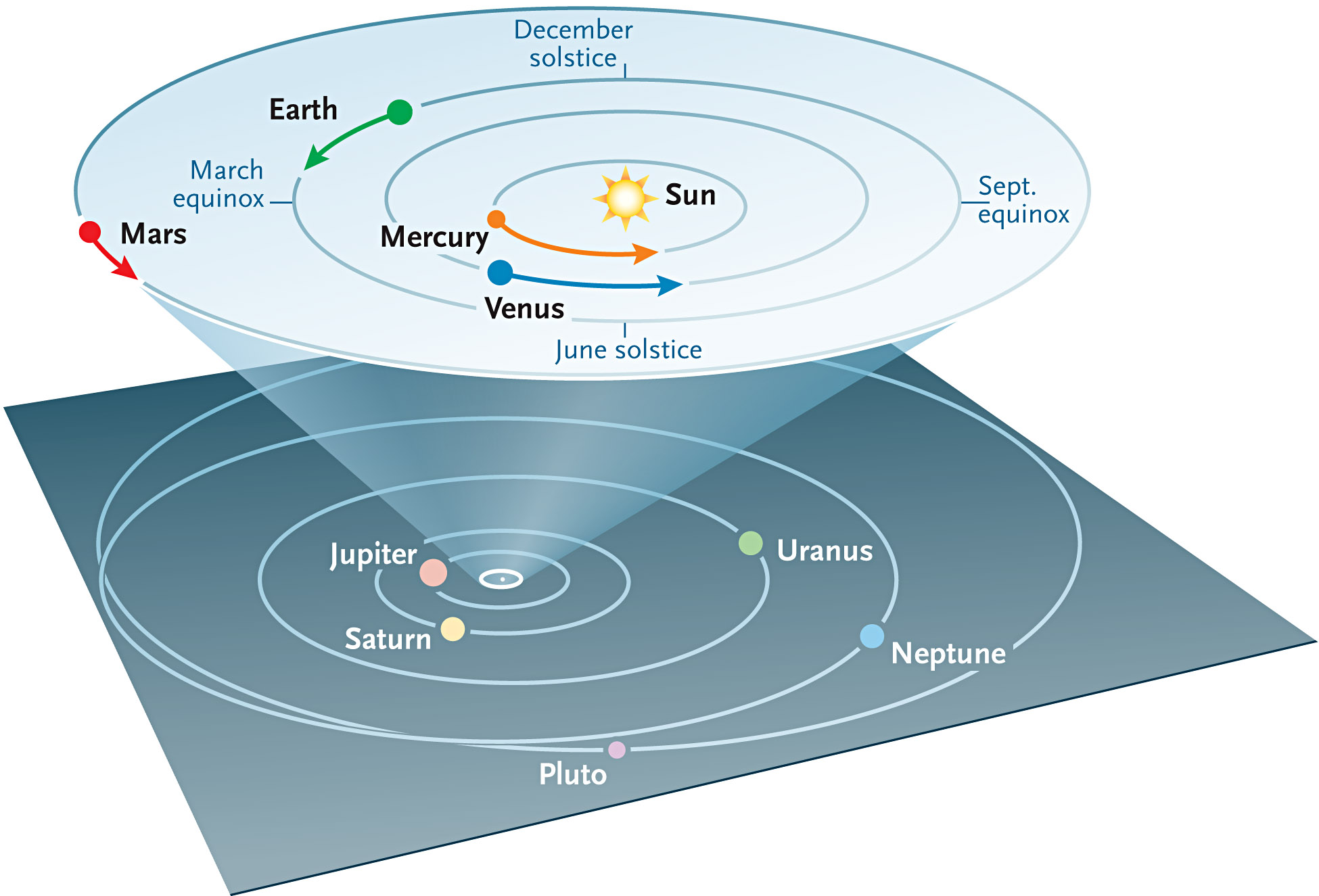 Five Planets Visible to the Naked Eye in Rare Astronomical ...