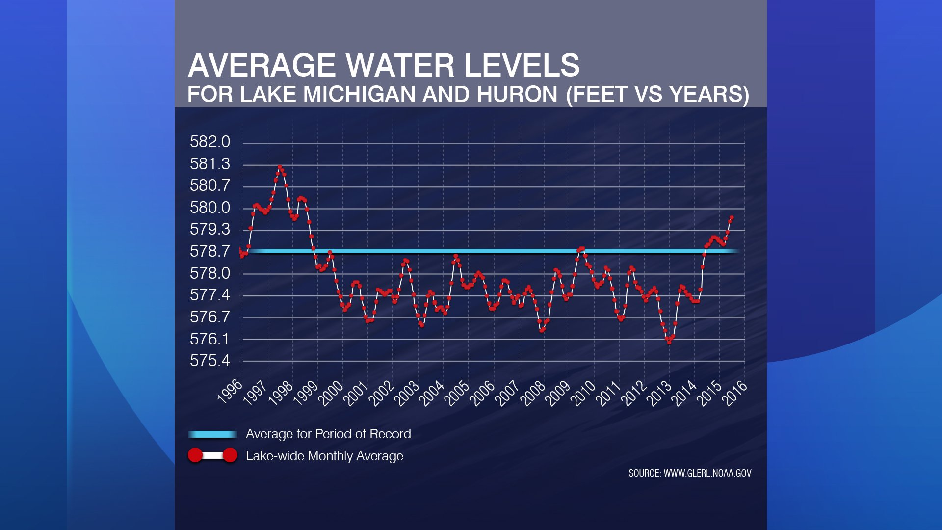 Averages show increase in Great Lakes water levels.