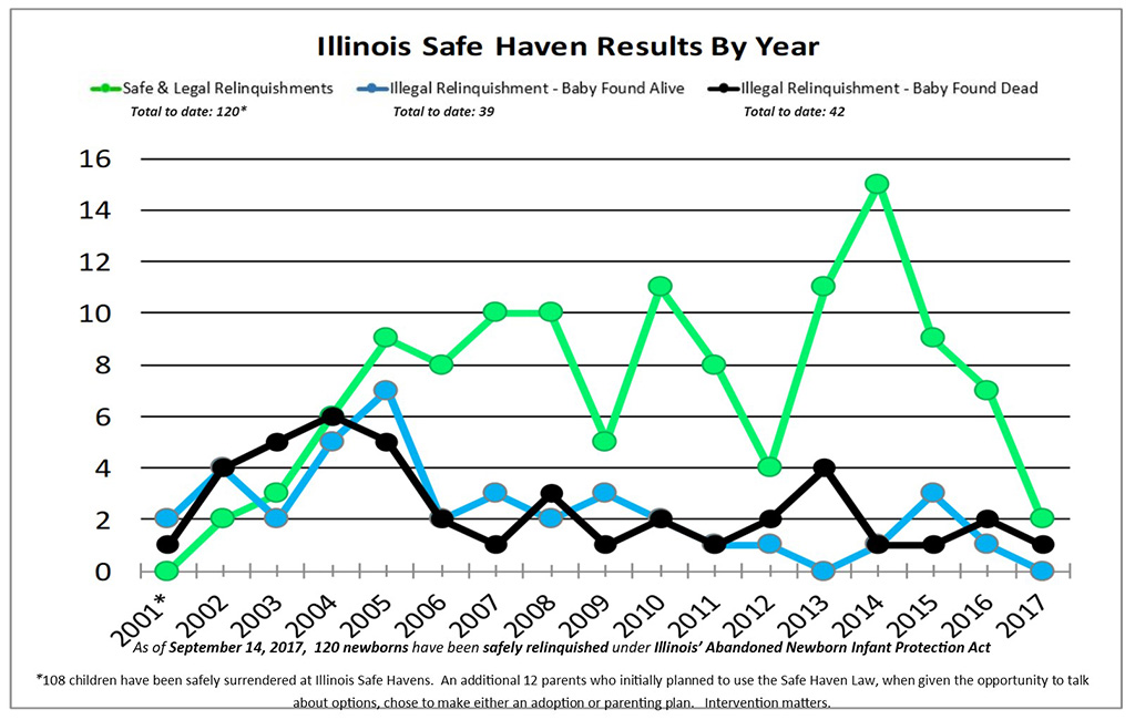 Illinois safe haven results through 2017. (Save Abandoned Babies Foundation)
