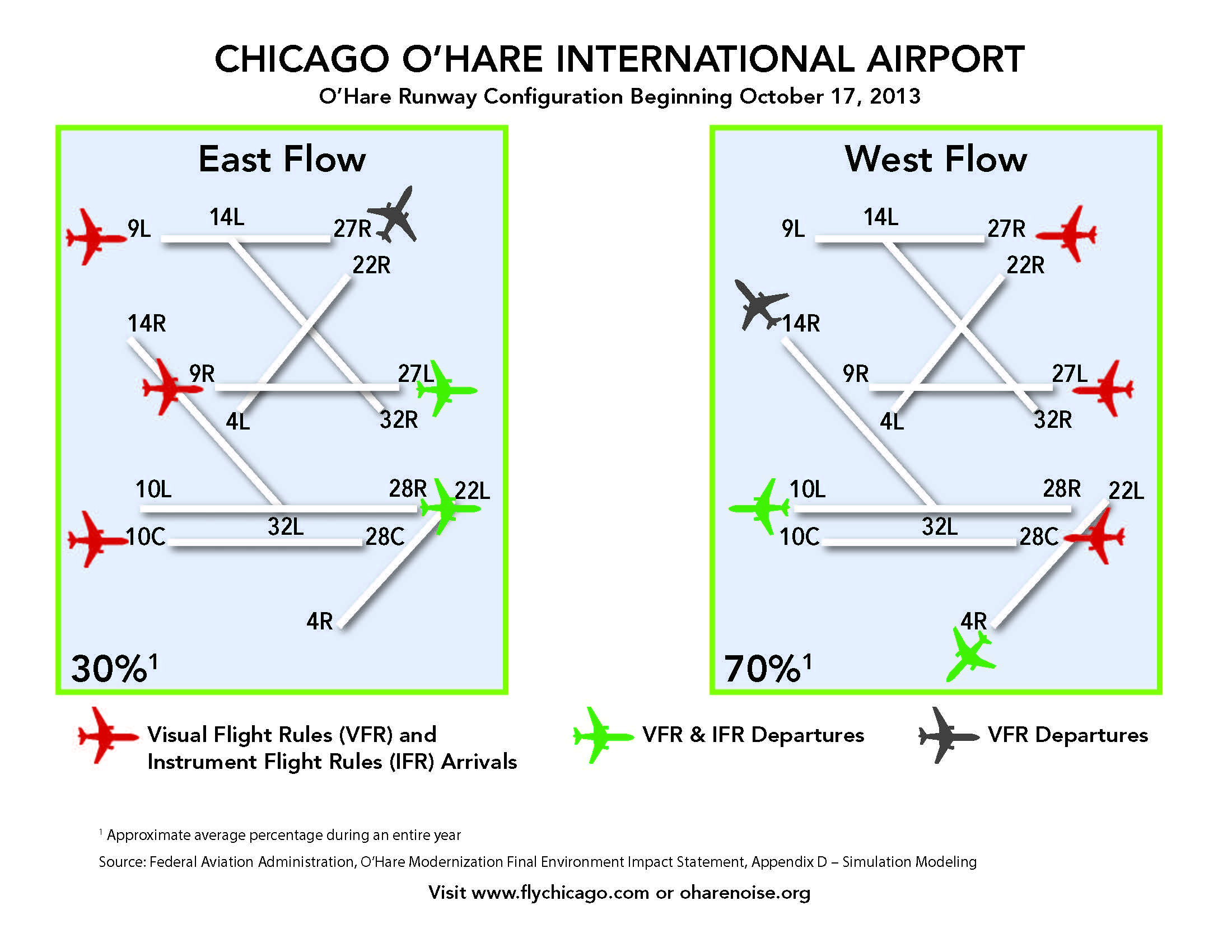 O'Hare East/West Flow