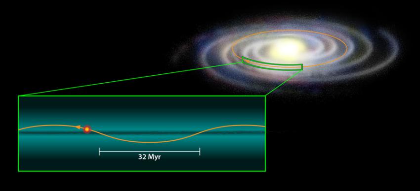 Impresión artística del sistema solar subiendo y bajando a través del plano de la Vía Láctea.