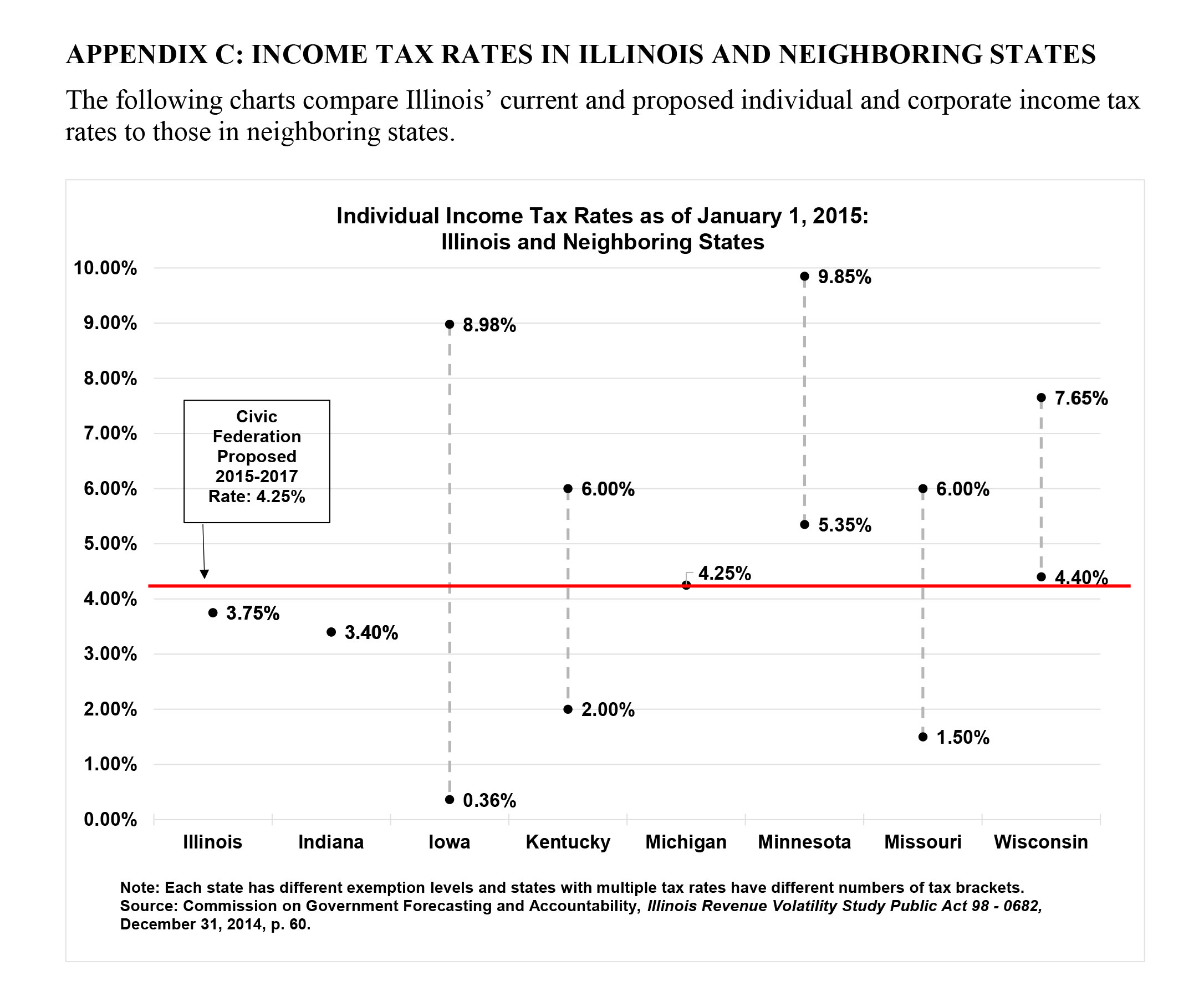 Il illinois corporate income tax rate 2015 - The Civic Federation S Comparisons Of Illinois Current And Proposed Individual And Corporate Tax Rates To Our Neighbors As It Appears In The Group S