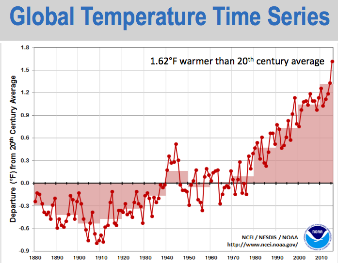 A Chart Showing How The Average Global Temperature Has Deviated From 20th Century S Nasa Noaa