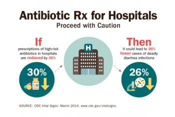 Infographic: Antibiotic Rx for Hospitals: Proceed with Caution