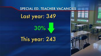 Special Ed Changes Likely In Final >> Special Education Shortage Chicago News Wttw