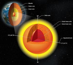 The Earth's inner core has an inner core of its own, with crystals aligned in a different direction; photo courtesy Lachina Publishing Services