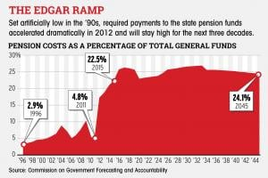 A Chart of the 50-year 'Edgar Ramp.' Click for a larger image.