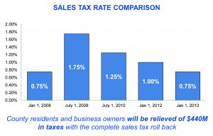 The results of the Stroger sales tax repeal, from a press release from the Cook County Board.