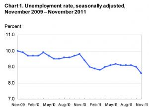 Unemployment rates over the last year, courtesy of the U.S. Department of Labor.