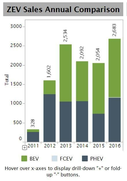 Illinois electric vehicle sales from 2011 to 2016 (Alliance of Automobile Manufacturers)