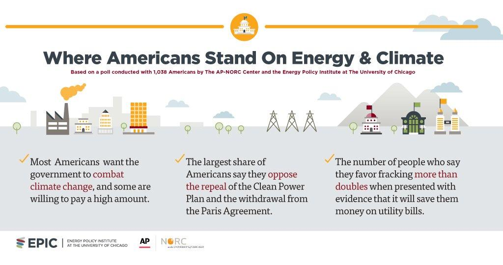 "Document: ""Where Americans Stand On Climate And Energy"" (Courtesy University of Chicago)"