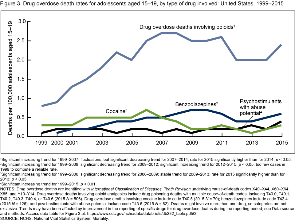 Click to enlarge: Centers for Disease Control and Prevention data on opioid deaths.