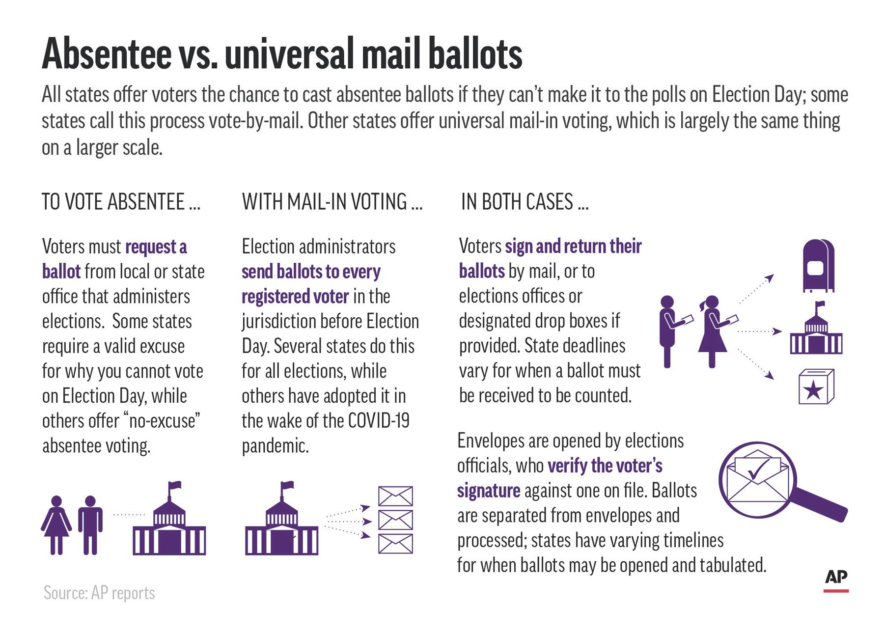 Graphic shows absentee and universal mail-in voting procedures. (Click to enlarge.)