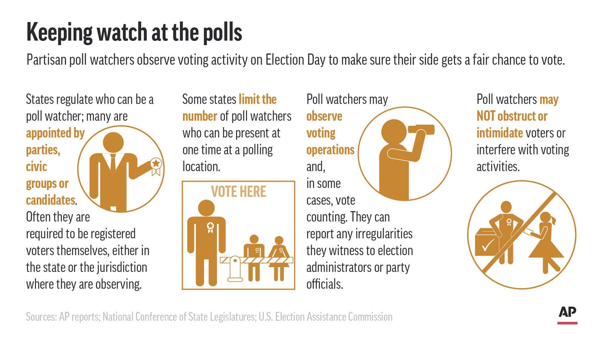 Graphic shows qualifications and duties of poll watchers in U.S. elections. (Click to enlarge.)