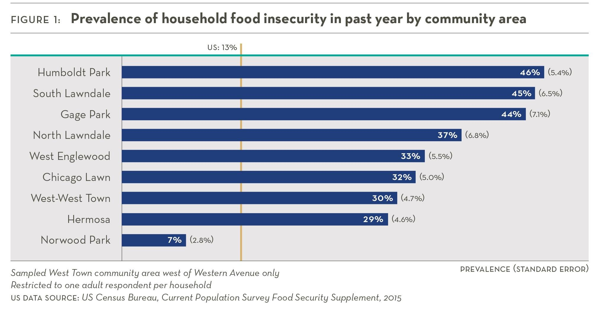 Food insecurity rates per neighborhood (Sinai Urban Health Survey 2.0)