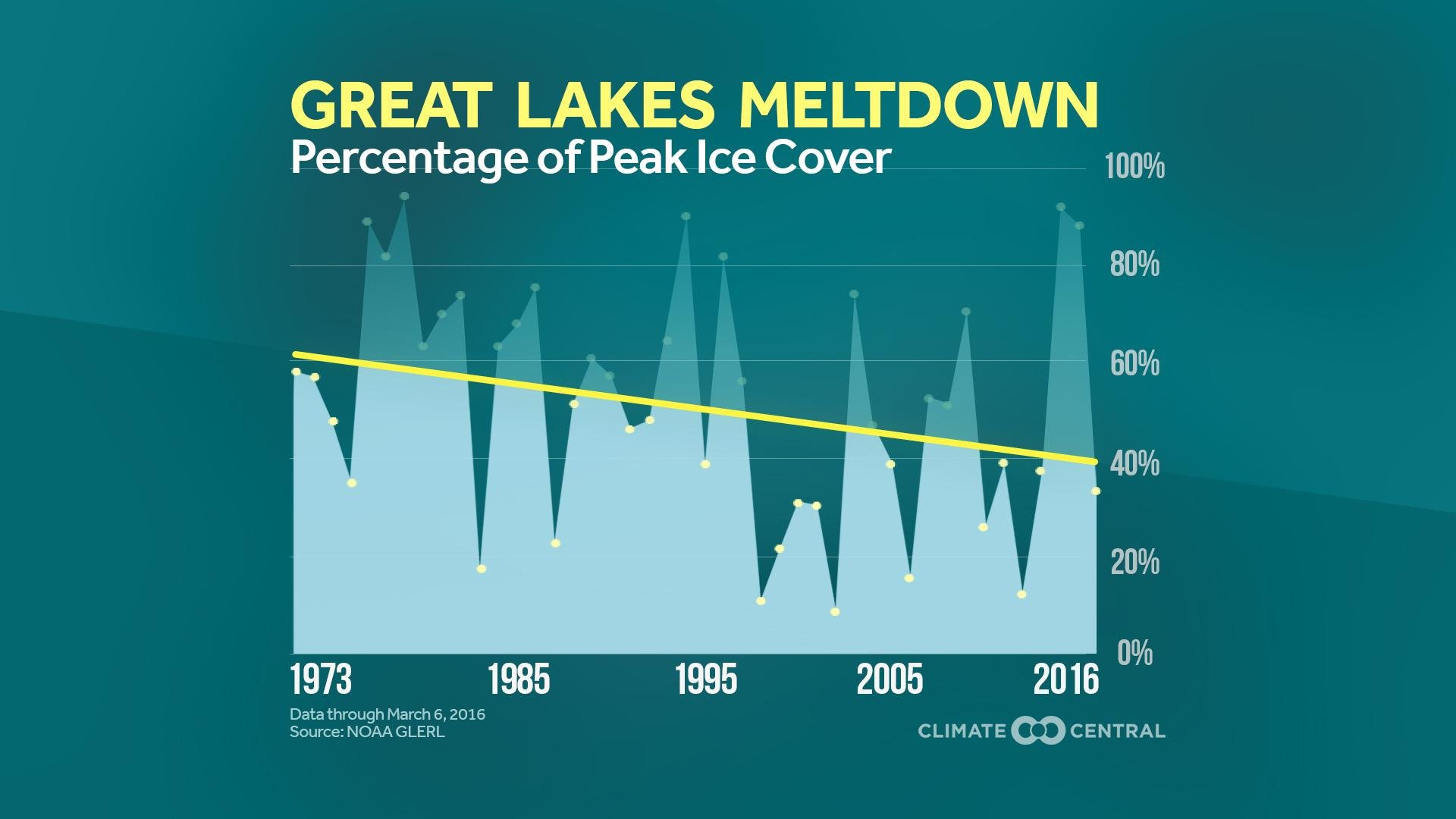 Increasing water temperatures in the Great Lakes will decrease the amount of lake effect snow by the end of the century, according to a recent study. (Courtesy Climate Central)