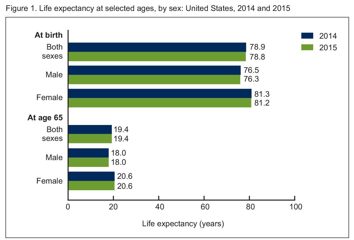 "(Courtesy National Center for Health Statistics' report ""Mortality in the United States, 2015."")"