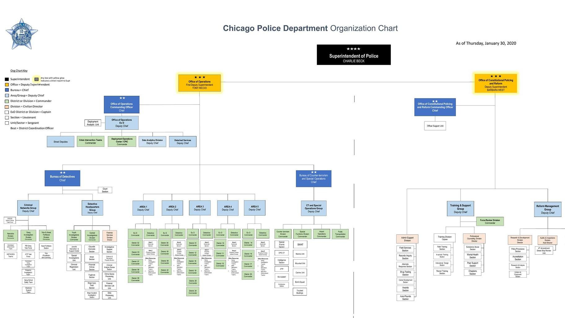 A partial view of the new organizational chart. Click to see the full version. (Courtesy Chicago Police Department)