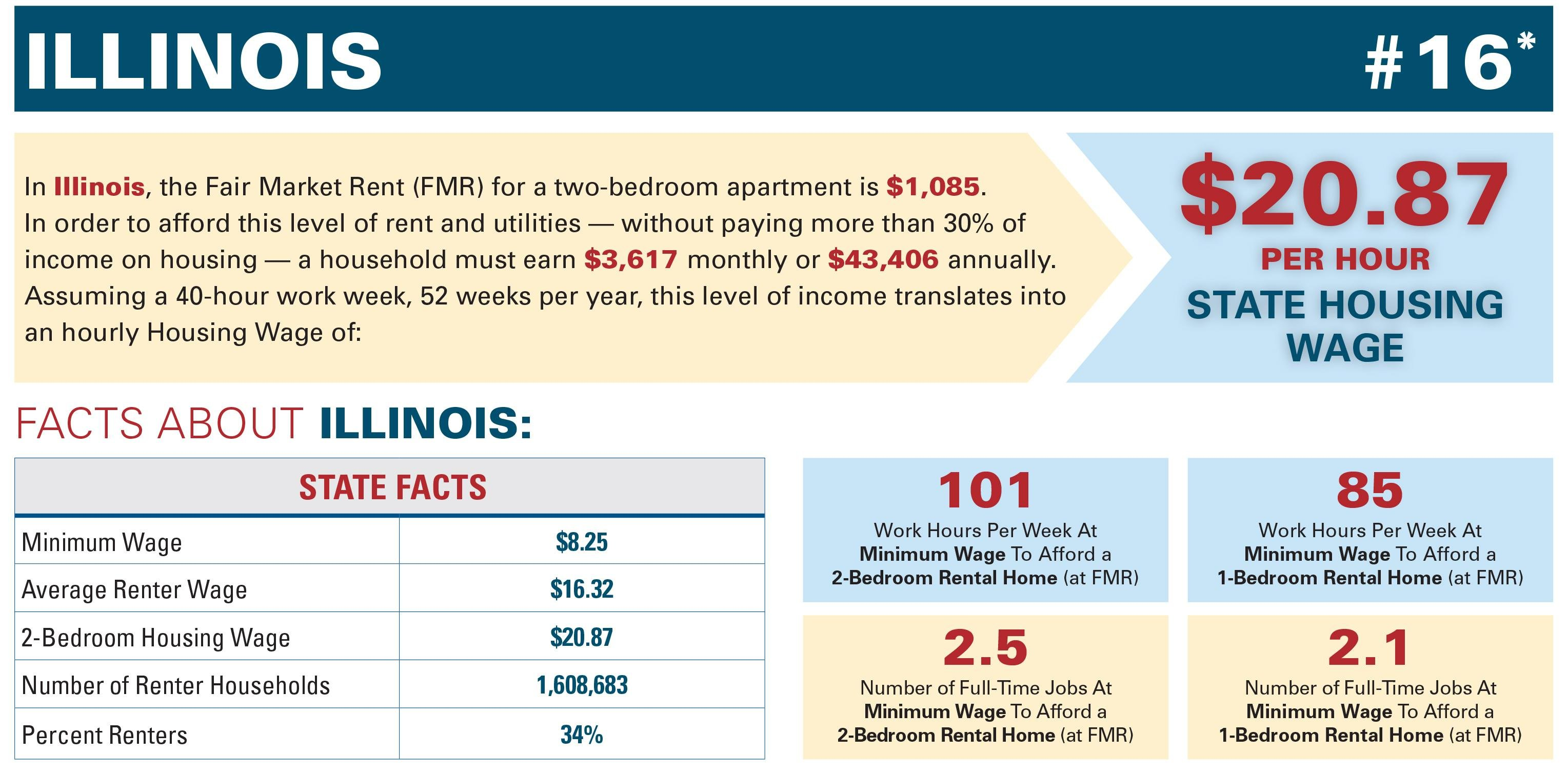 Document: Facts about Illinois rent and minimum wage