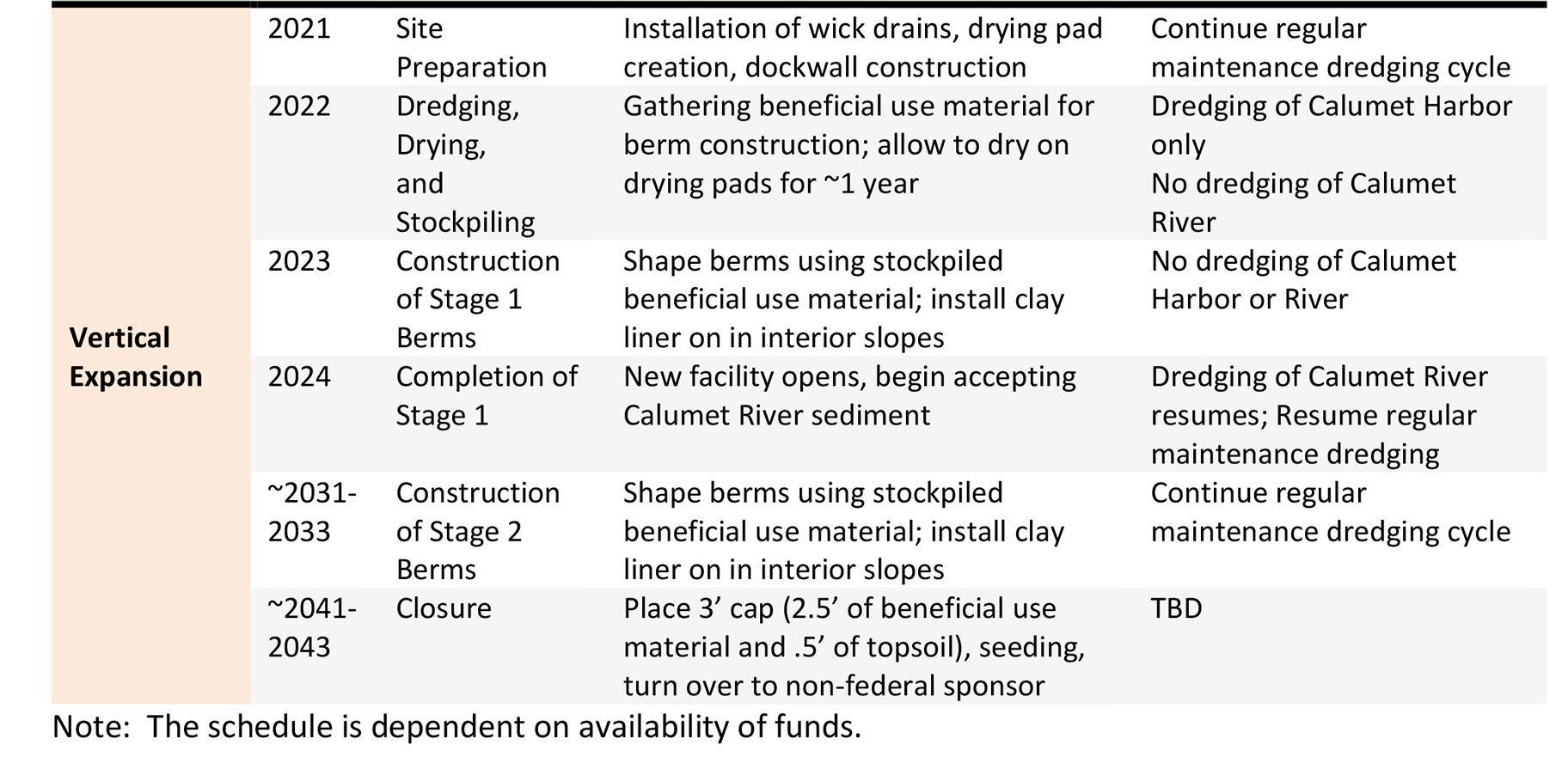 A tentative implementation schedule for the expansion plan, as outlined in the Army Army Corps' Dredged Material Management Plan and Environmental Impact Statement. Click to enlarge.