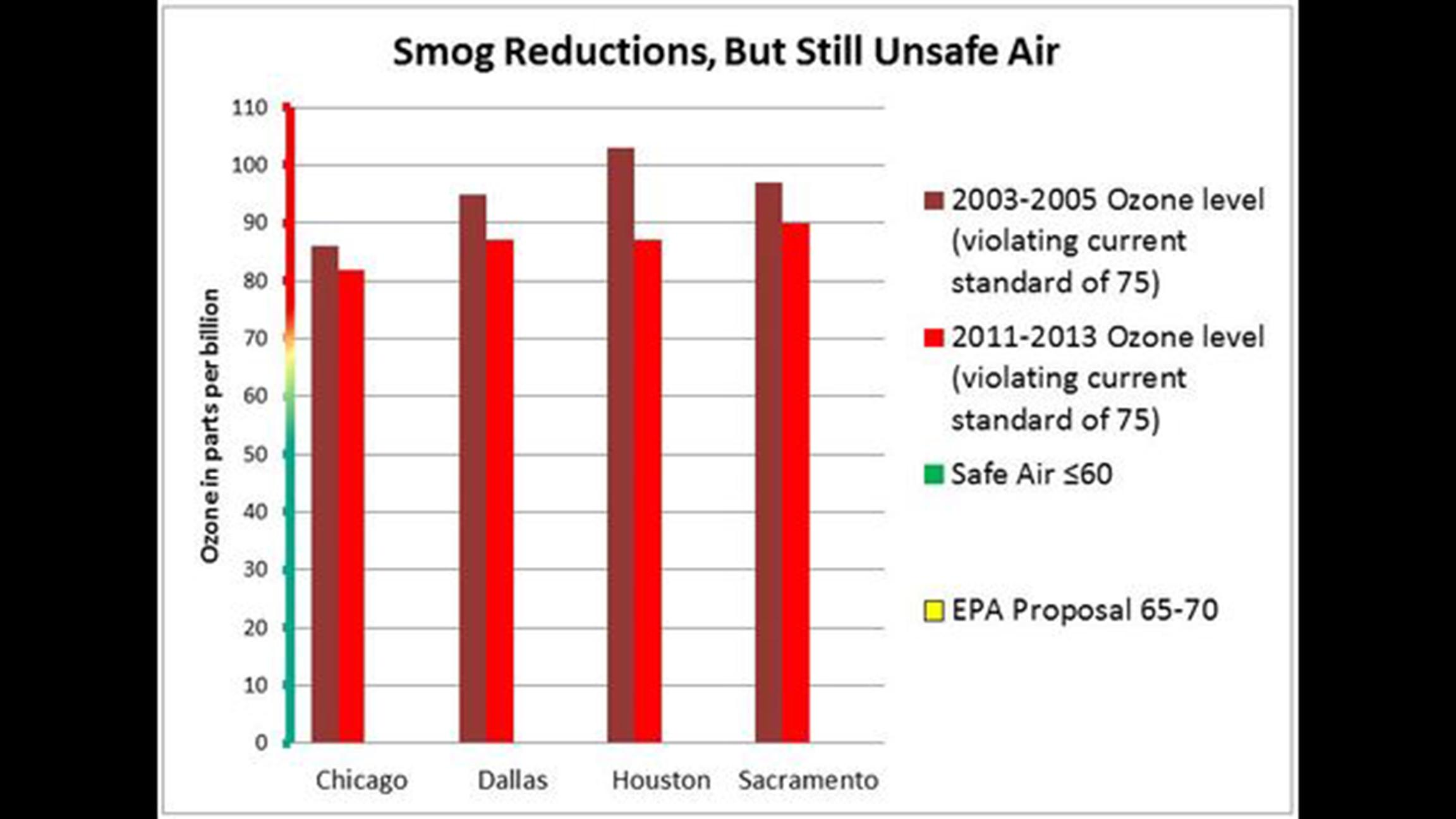 Data from 2003-05 and 2011-13 shows that several cities, including Chicago, would be in violation of new ozone standards announced by the EPA in 2015. (Natural Resources Defense Council)