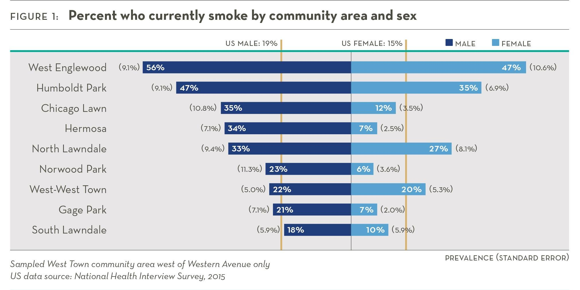Neighborhood smoking rates (Sinai Urban Health Survey 2.0)
