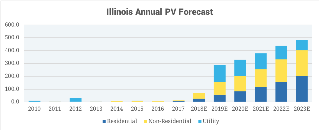 Illinois' solar capacity is projected to grow by nearly 2,000 megawatts over the next five years, the 10th-largest among U.S. states. (Solar Energy Industries Association)