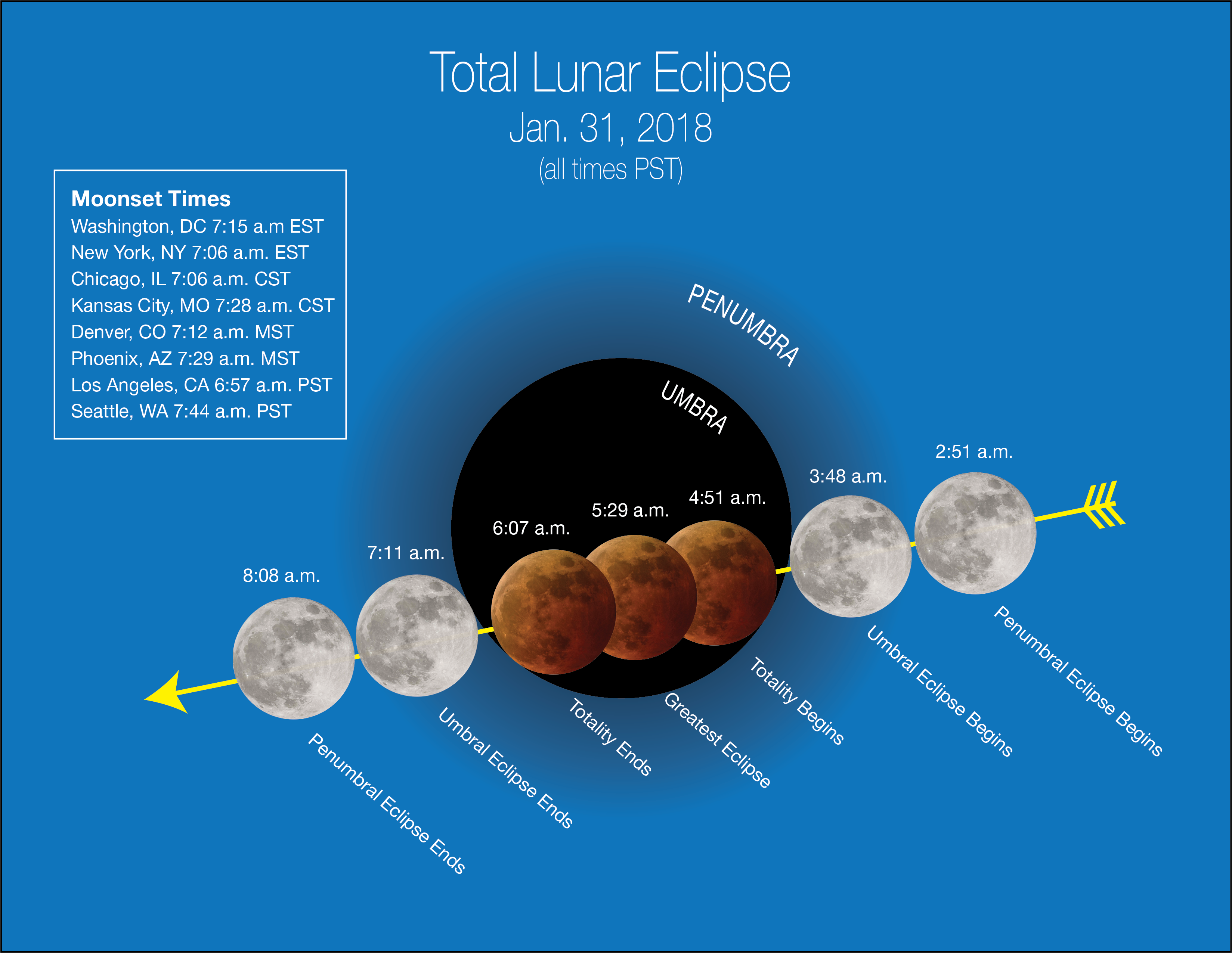 "Stages of the Jan. 31 ""super blue blood moon"" depicted in Pacific Time with ""moonset"" times for major cities across the U.S. (NASA)"