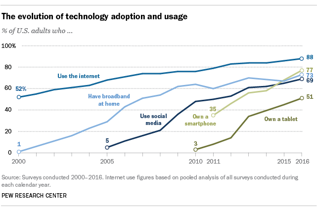 Though technology is constantly changing, its use is constantly increasing. (Courtesy of Pew Research Center)
