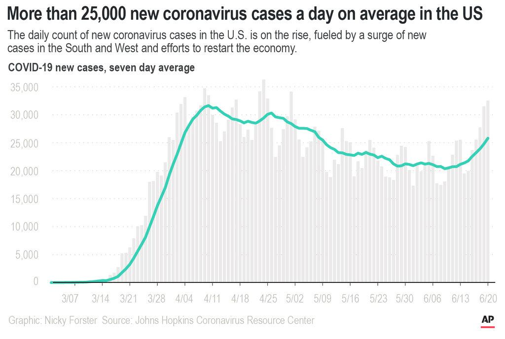 The daily count of new coronavirus cases in the U.S. is on the rise, fueled by a surge of new cases in the South and West and efforts to restart the economy.