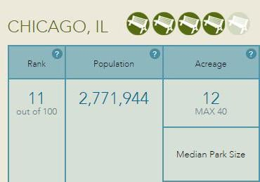 Chicago earned four out of five benches on the ParkScore Index in 2017. (The Trust for Public Land)