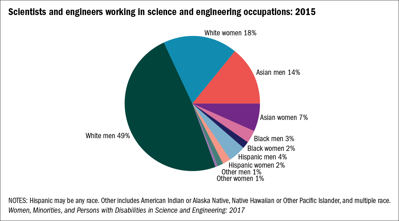 Science and engineering industries in the U.S. have disproportionately low levels of female employees. (Courtesy of the National Science Foundation)