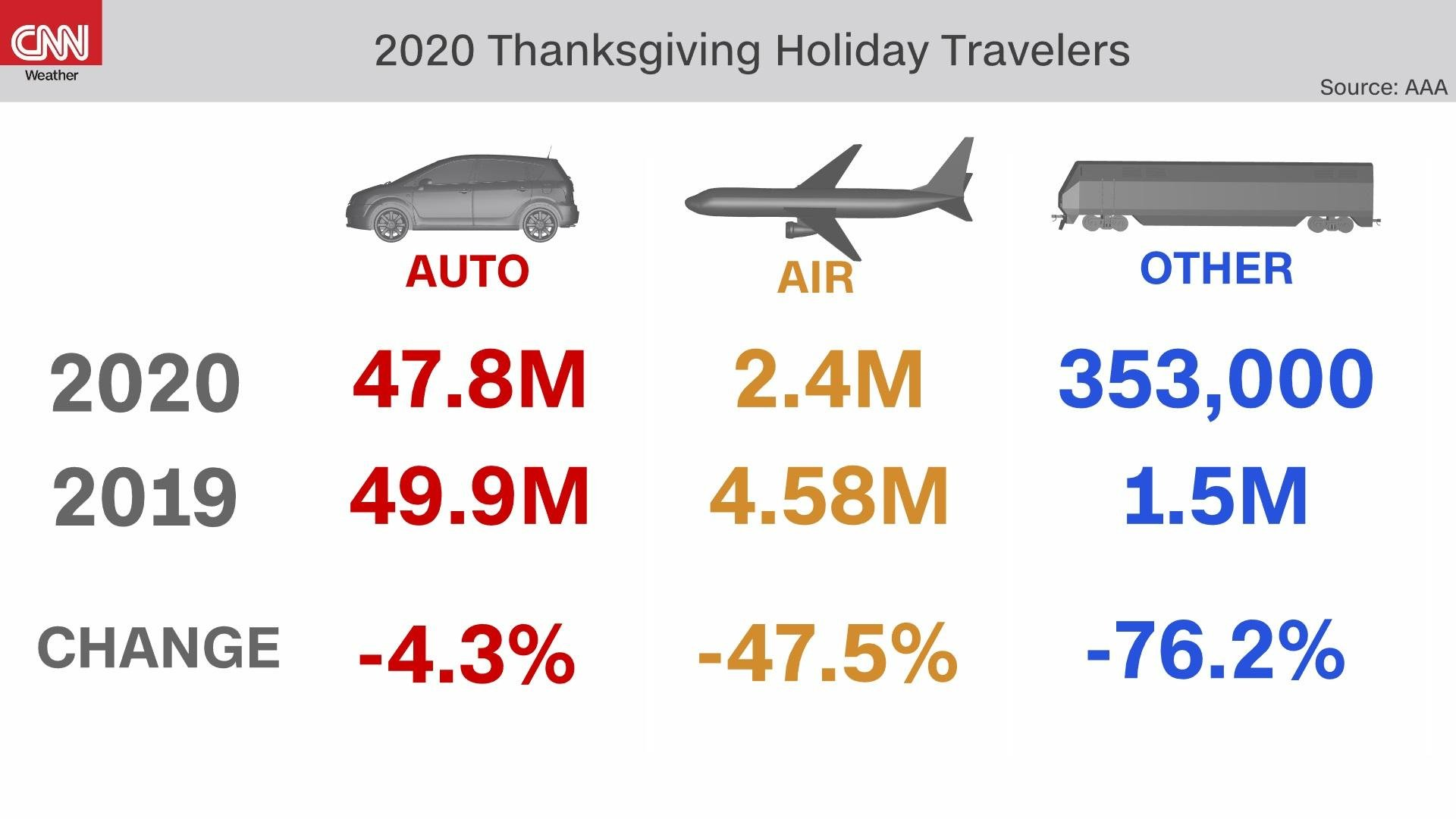 Regardless of the mode of transportation, any travel away from your home this year is risky. (Credit: CNN Weather)