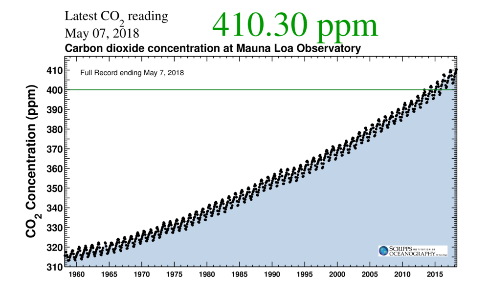 The Scripps CO2 measurements at Mauna Loa (Courtesy of Scripps Institution of Oceanography)