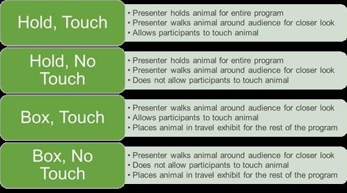 Lincoln Park Zoo studied changes in visitors' behaviors and engagement levels based on how animals were presented. (Courtesy Lincoln Park Zoo)