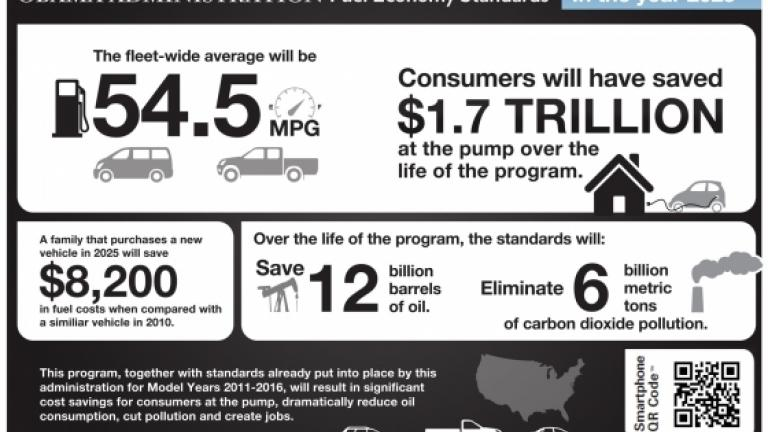 Fuel Economy Standards Image Credit: WhiteHouse.gov