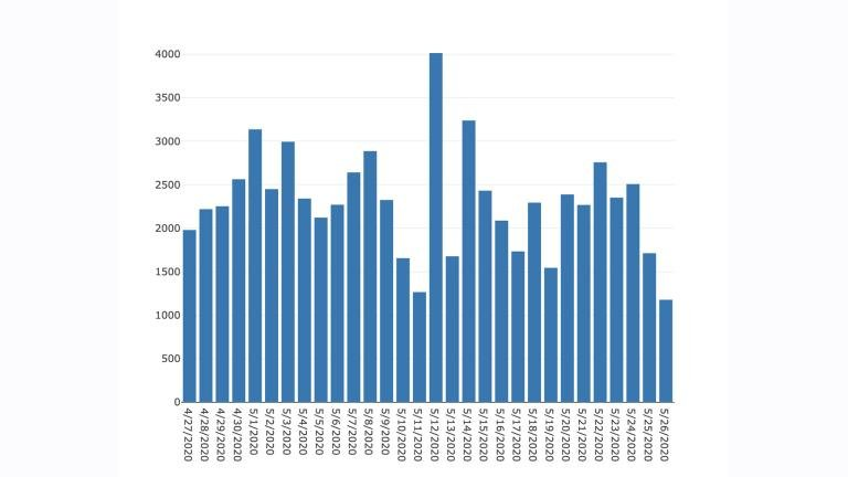 A bar graph from the Illinois Department of Public Health shows the daily number of confirmed cases of COVID-19 in the state.