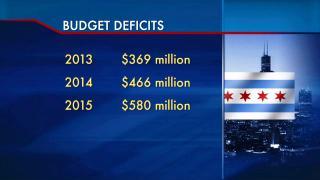 City's Financial Forecast
