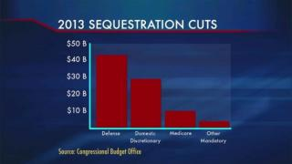 February 21, 2013 -  Sequestration Looms in Washington