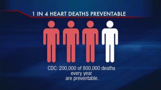 September 4, 2013 -CDC: 1 in 4 Cardiovascular Deaths Avoidab