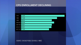 Declining CPS Enrollment Could Lead to More School Closings