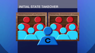 Examining the Impact of a State Takeover of Local Schools