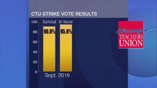 CTU Overwhelmingly Votes to Authorize Teacher Strike