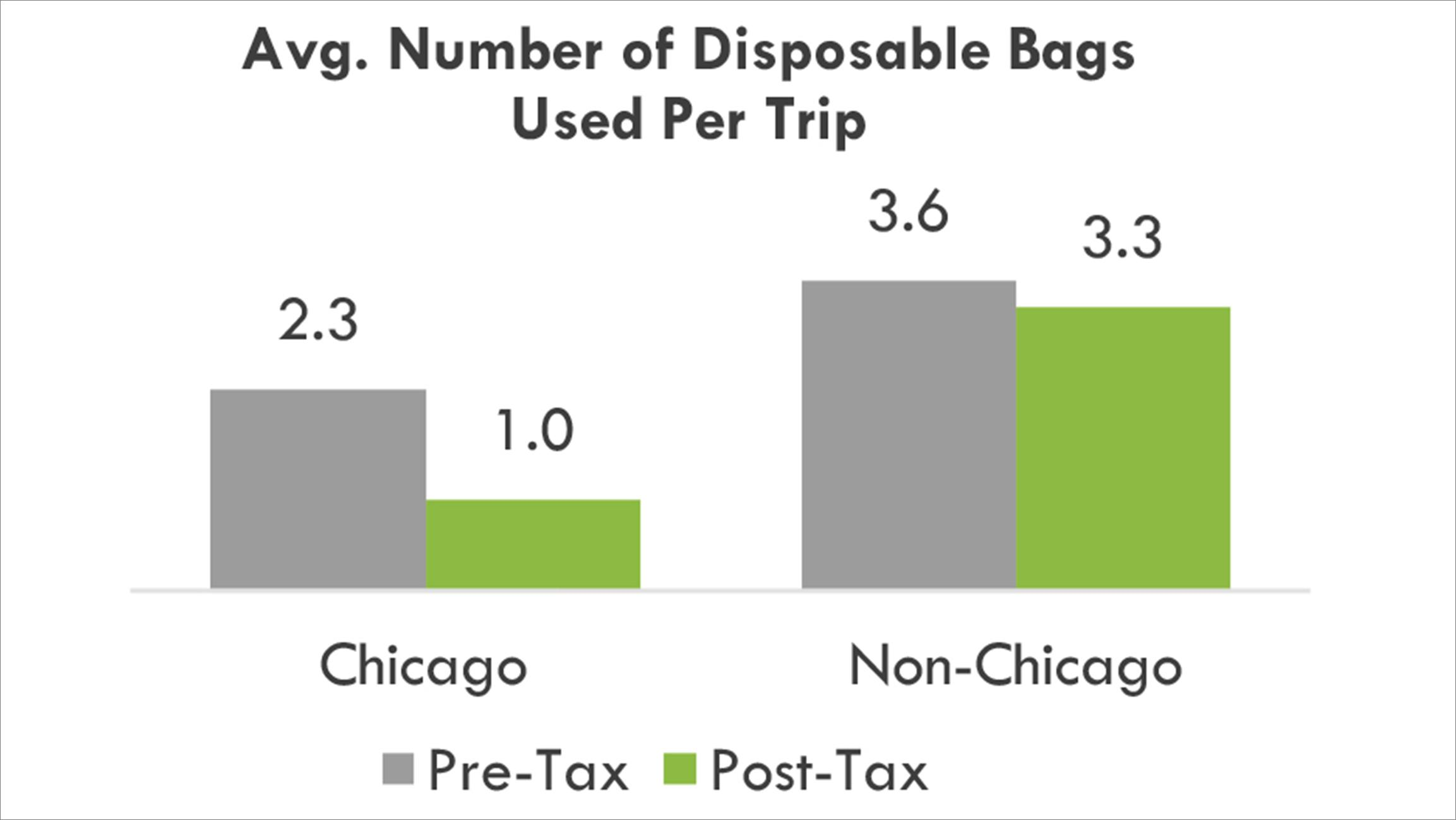 Read Preliminary Study Measuring Impact Of Chicago S Checkout Bag Tax Ideas42