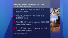 September 3, 2015 - Emanuel Eyes $500 Million Property Tax
